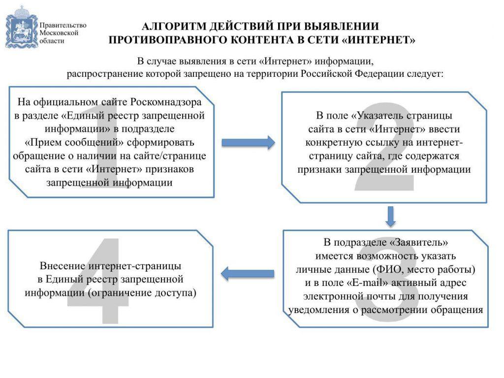 """Алгоритм действий при выявлении противоправного контента в сети """"Интернет"""""""